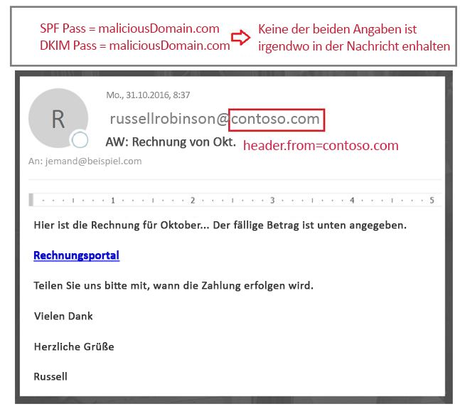 Authentifizierte Nachricht aber aus: Domäne mit was SPF oder DKIM übergeben keine Ausrichtung