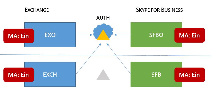 Eine gemischte 6 Skype für Business diesen Speicherbereich Suchtopologie weist MA in alle vier möglichen Speicherorte auf.