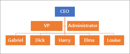 Eine typische Hierarchie
