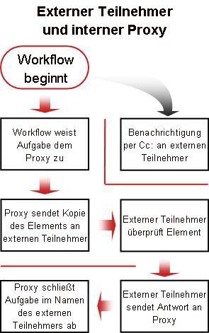 Prozessflussdiagramm für die Einbeziehung externer Teilnehmer