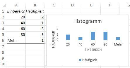 Histogrammtabellendaten und Diagramm