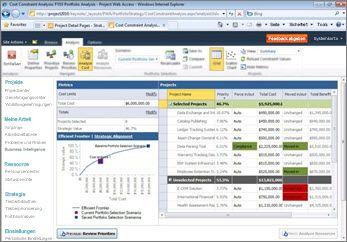 Dashboard mit Anzeige des Status für mehrere Projekte