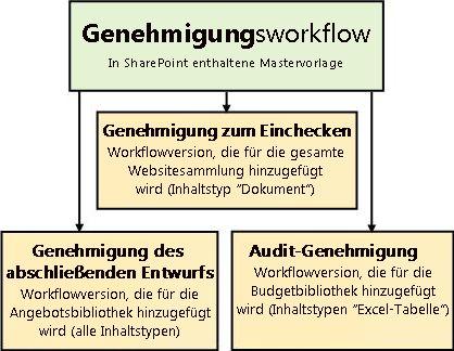 Drei Workflows auf Basis der Vorlage für Genehmigungsworkflows