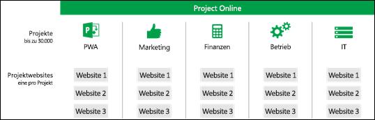 Projektwebsites in PWA-Websitesammlungen