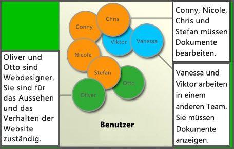 Diagramm verschiedener Benutzergruppen: Mitglieder, Websitedesigner und Besucher