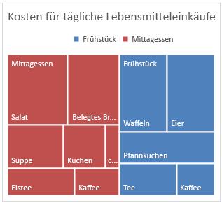 Beispiel für ein Treemap-Diagramm in Office 2016 für Windows