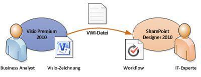 Übersetzen von Geschäftslogik aus Visio in Workflowregeln in SharePoint Designer