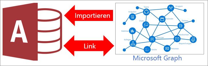 Übersicht über Access-Verbindung mit Microsoft Graph