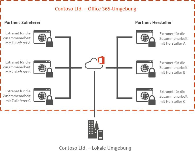 Beispiel für Office 365 Extranet