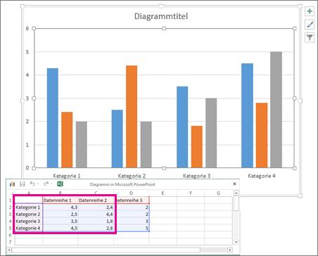 Kalkulationstabelle mit den Standarddaten für ein Diagramm