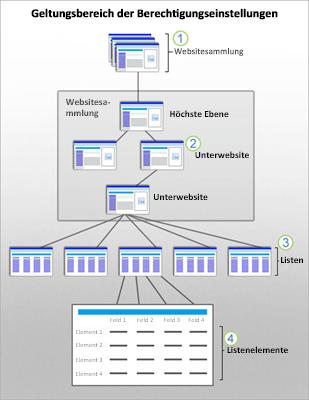 Abbildung mit SharePoint-Sicherheitsbereichen auf Website-, Unterwebsite-, Listen- und Elementebene.