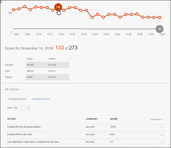 """Diagramm auf der Registerkarte """"Score Analyzer"""" mit einem markierten Datenpunkt"""