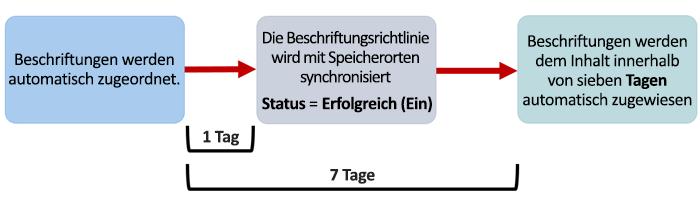 Diagramm der Dauer, bis automatisch angewendete Bezeichnungen wirksam werden