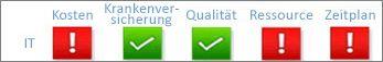 Statusindikatoren für mehrere Projektmetriken (Kosten, Status, Qualität, Ressource und Zeitplan)