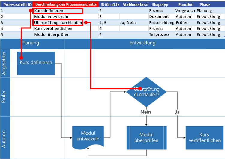 Interaktion eines Excel-Prozessdiagramms mit einem Visio-Flussdiagramm: Beschreibung des Prozessessschritts