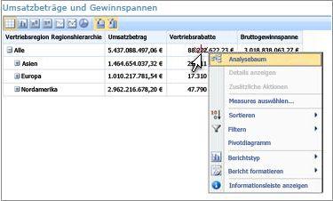 PerformancePoint-Scorecard mit zugehörigem Kontextmenü