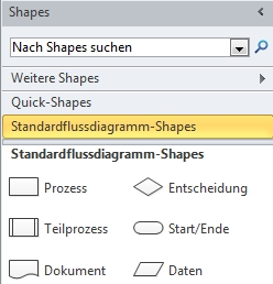 Schablone ''Standardflussdiagramm-Shapes'