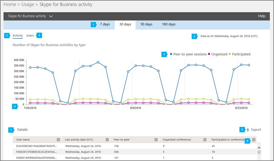 Skype for Business Online-Aktivitätsbericht