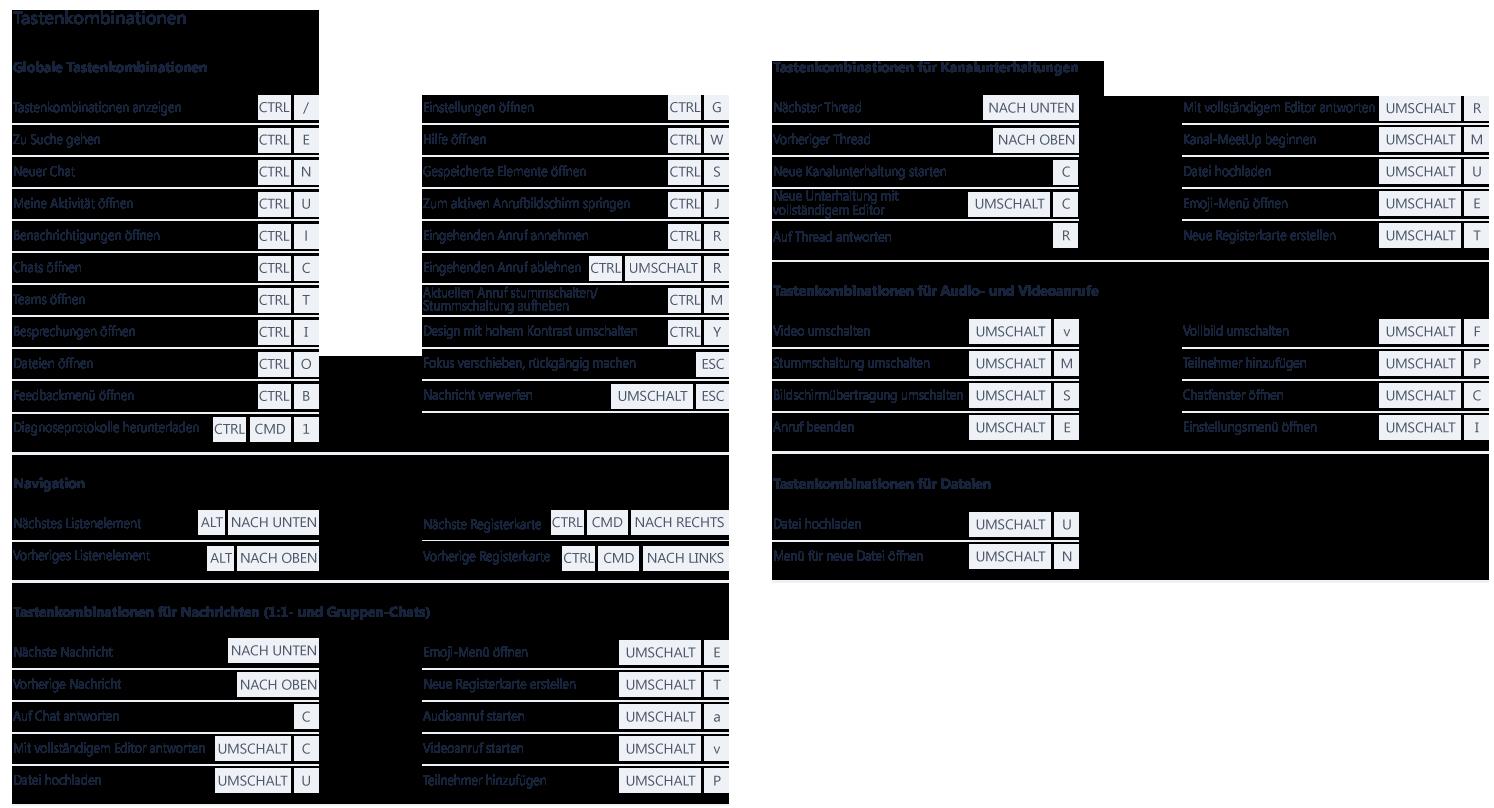 Dieser Screenshot zeigt die zahlreichen Tastenkombinationen, die Sie in Microsoft Teams verwenden können.