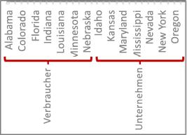 Eine Hierarchie von Daten mit Teilstrichen