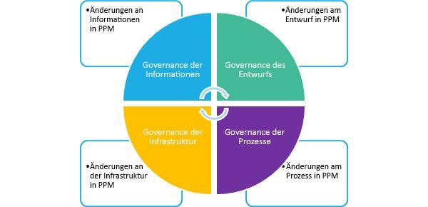 Vier Hauptbereiche mit Veränderungen für Ihre PPM-Lösung: Informationen, Design, Infrastruktur und Prozess.