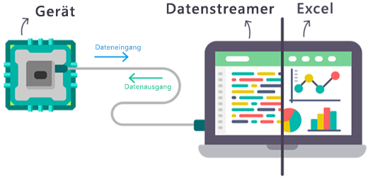 Diagramm des Echtzeitdatenflusses in und aus dem Datenstreamer-Add-In von Excel.