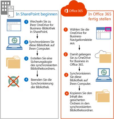 Schritte zum Verschieben von SharePoint 2013-Dateien nach Office 365
