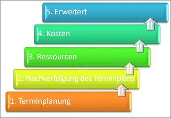 5 Hauptbereiche eines Projektmanagementsystems