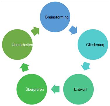 Beispiel für ein Diagramm, das Sie erstellen können