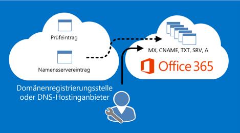 Office 365 verwaltet die DNS-Einträge.