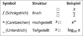 Symbole für eine Formel