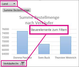 PivotChart mit Steuerelementen zum Filtern