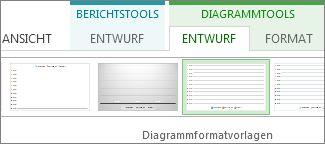 'Diagrammtools' mit der Registerkarte 'Entwurf' und der Gruppe 'Diagrammformatvorlagen'