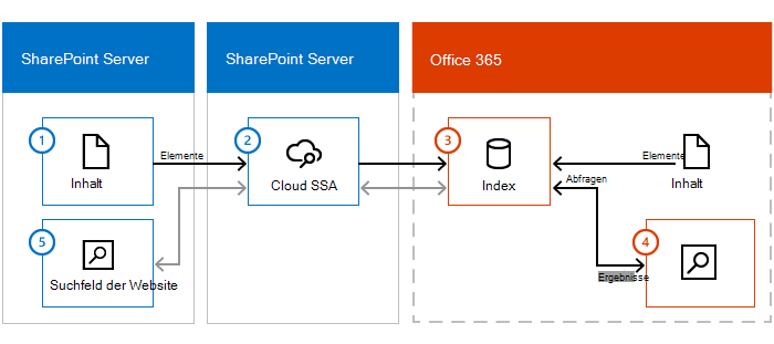 Abbildung einer SharePoint Server-Inhaltsfarm, einem SharePoint-Server mit Cloud-SSA und Office 365 Informationen fließen aus den lokalen Inhalten über die Cloud-SSA zum Suchindex in Office 365.