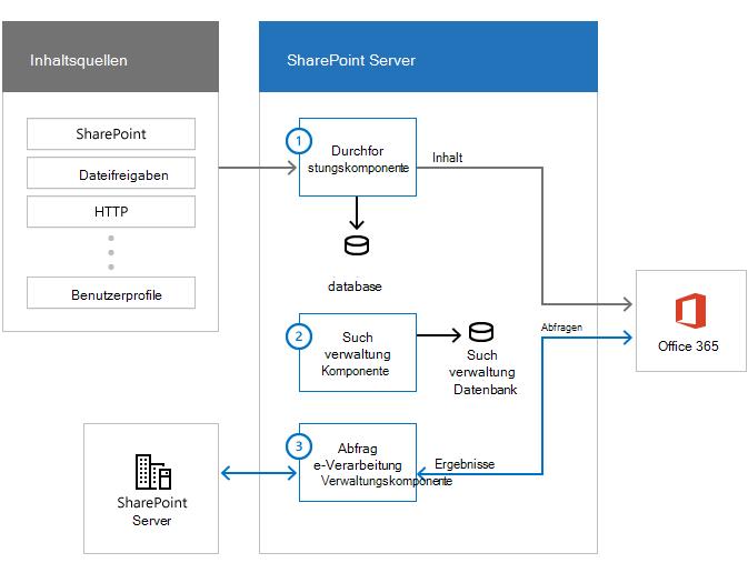 Abbildung, die die Inhaltsquellen, Suchfarm mit Suchkomponenten und Office 365 darstellt Die Daten fließen aus Inhaltsquellen über die Durchforstungskomponente nach Office 365.