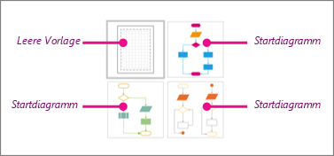 Miniaturansichten von Visio Basic-Flussdiagrammen: 1 leere Vorlage und 3 Startdiagramme