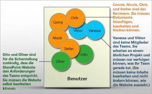 Grafische Darstellung von Benutzern