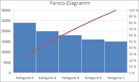 Beispiel für ein Pareto-Diagramm