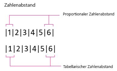 Zahlenabstand: Proportional und Tabellarisch