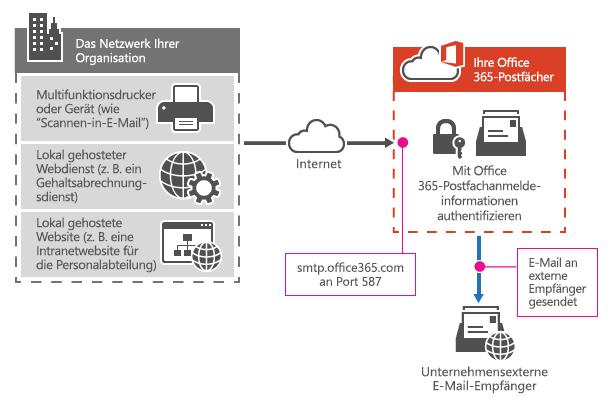 Hier wird gezeigt, wie ein Multifunktionsdrucker mit SMTP-Clientübermittlung eine Verbindung zu Office 365 herstellt.