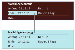 Abbildung von zwei verknüpften Vorgängen in einem Netzplandiagramm