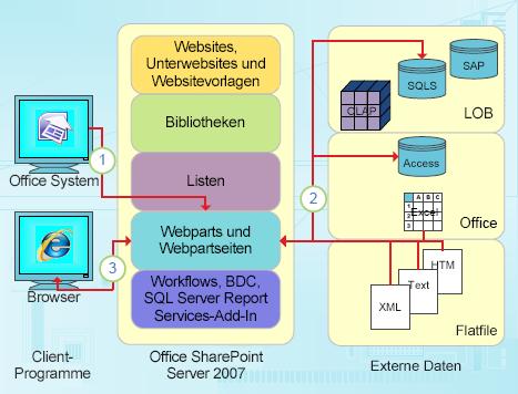 Datenbezogene Integrationspunkte von SharePoint Designer