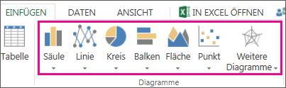 'Diagramme' auf der Registerkarte 'Einfügen'