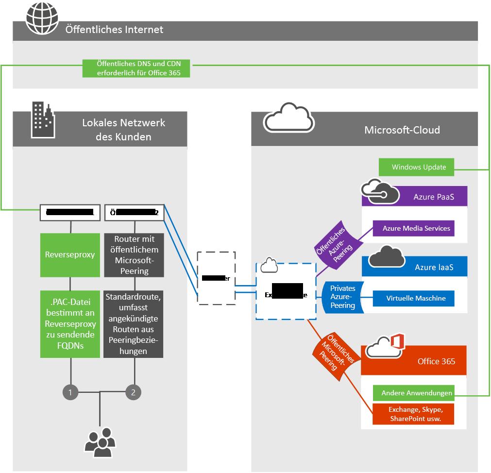 ExpressRoute - Kundenumkreisnetzwerk