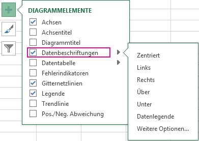 Datenbeschriftungsoptionen unter 'Diagrammelemente'