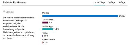 Diagramm mit einer Aufschlüsselung der Plattformen, auf denen Benutzer die SharePoint-Website anzeigen