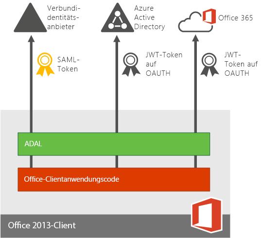 Moderne Authentifizierung für Office 2013-Geräte-Apps