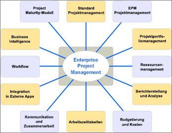 Diagramm mit Liste verschiedener Aspekte von EMP-Lösungen