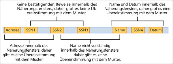 Diagramm von bestätigenden Nachweisen und Näherungsfenster