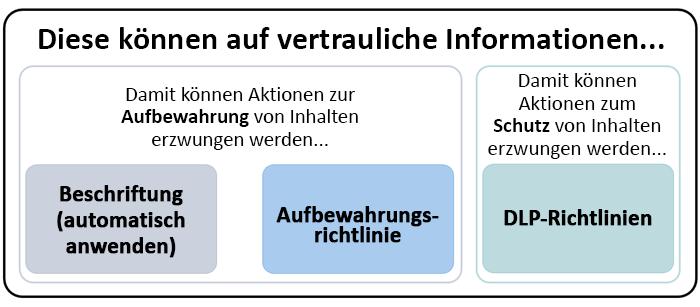Diagramm der Features, die Sie auf vertrauliche Informationen anwenden können
